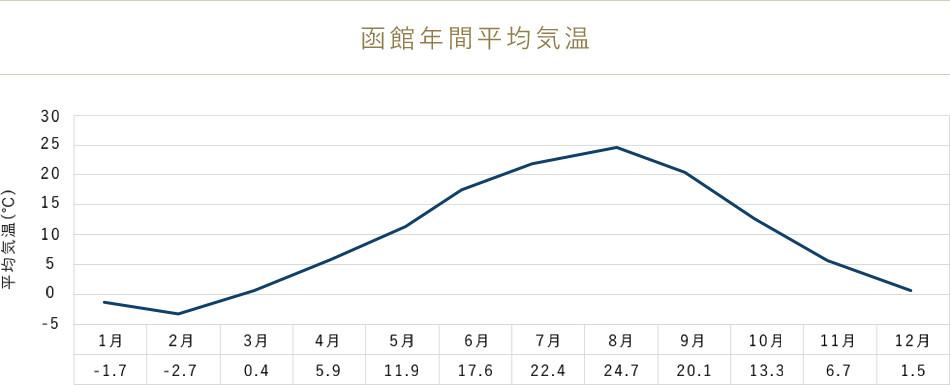 函館年間平均気温